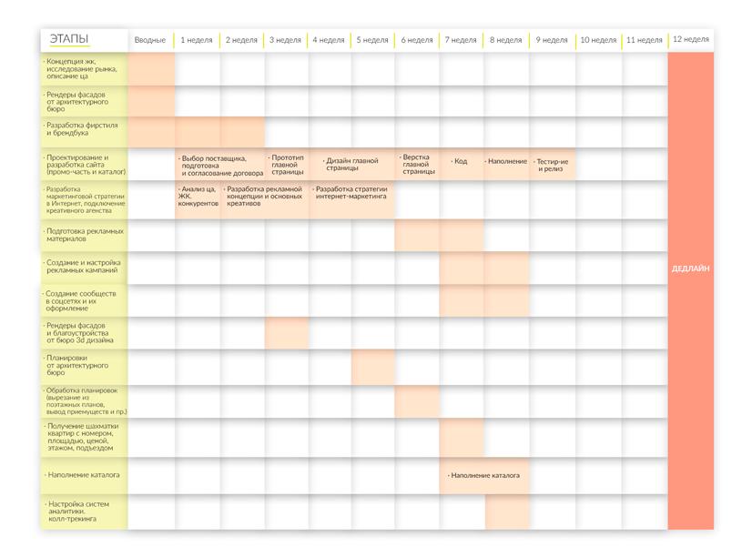 Cтандартный вариант продвижения нового ЖК - диаграмма Ганта